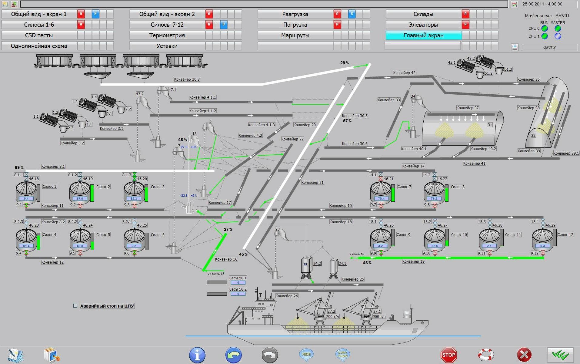автоматична система за управление на технологични процеси